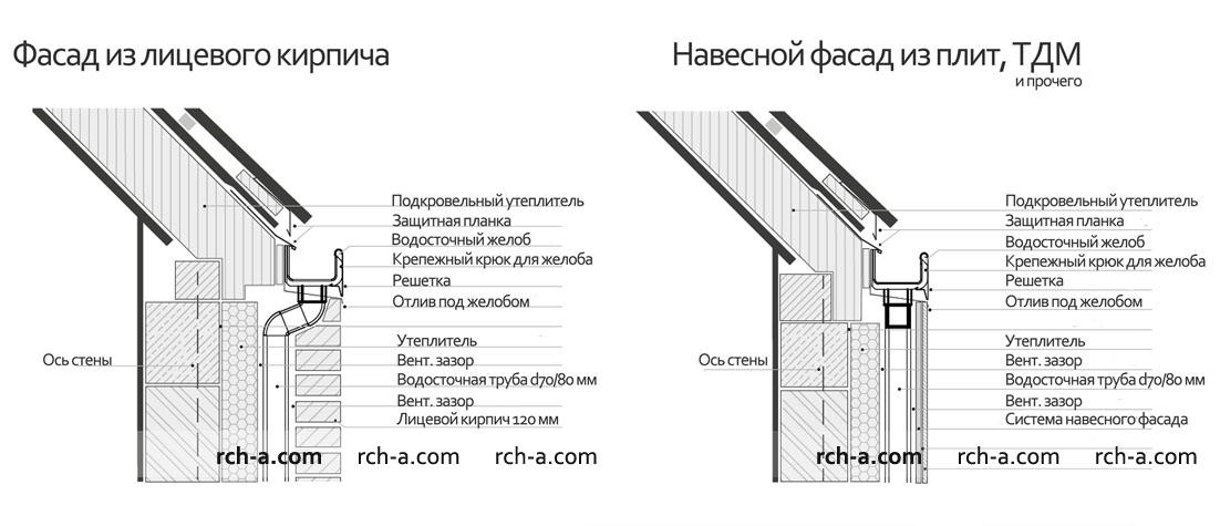 Крыша без свеса Скрытая водосточная система Сечение