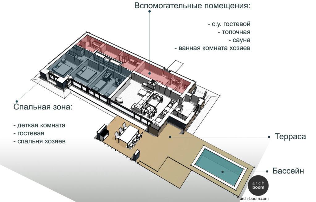 планировка энергоэффективного одноэтажного дома с террасой и бассейном